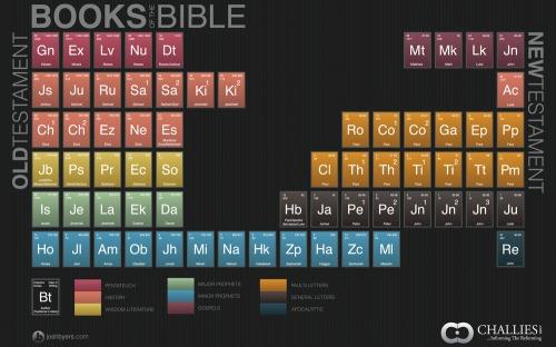 Booksofthebible-2560x1600